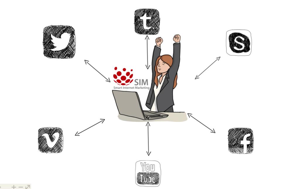 שיווק ופרסום ברשתות החברתיות בצורה הכי טובה שיכולה להיות בעזרת SIM